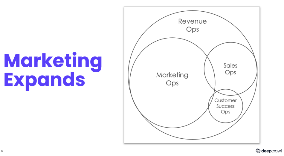 slide showing how marketing has evolved to revenue ops