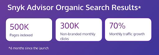 snyk advisor: the organic search results of programmatic SEO