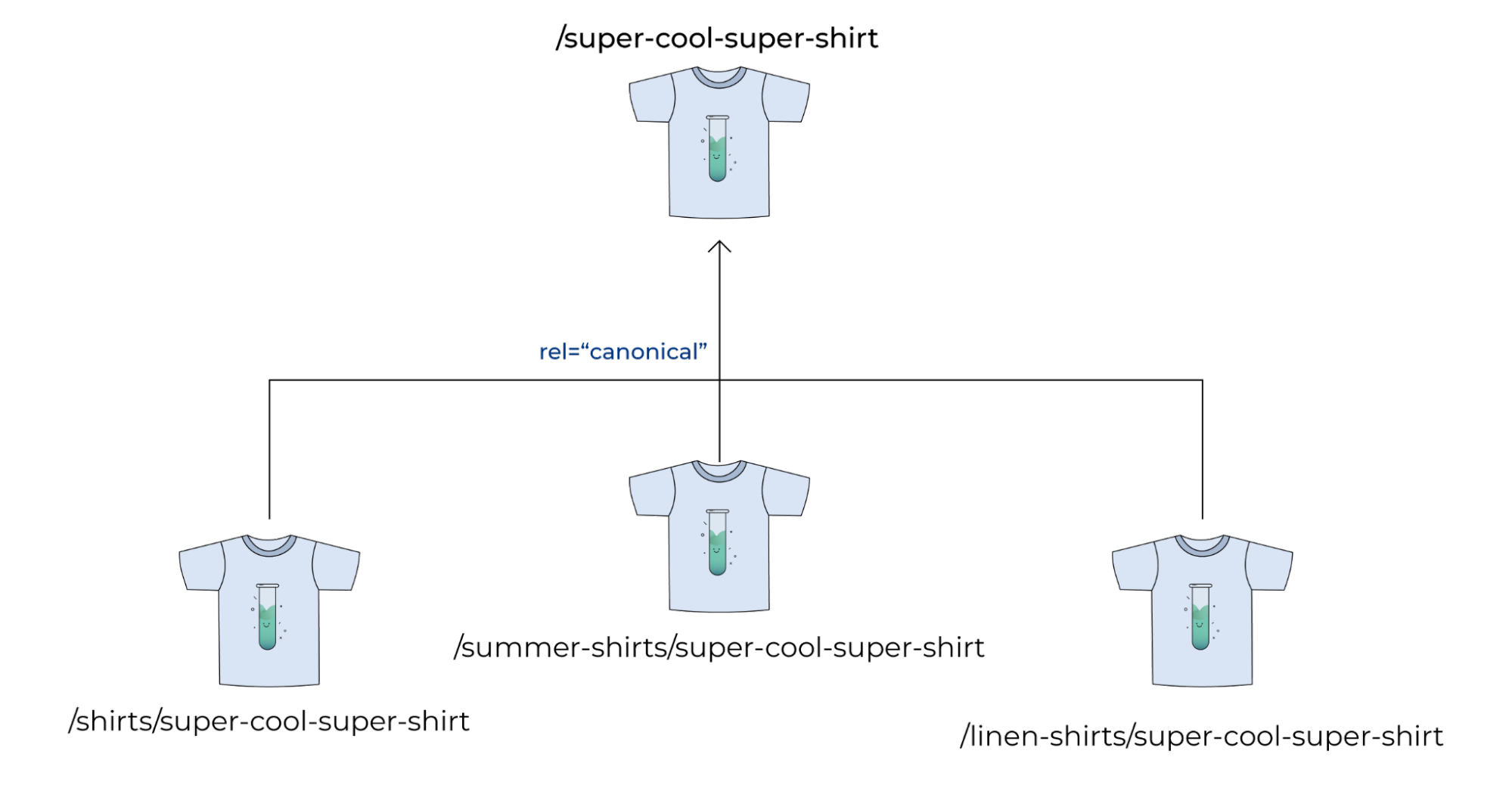 Example of Canonical URLs on an ecommerce site using super cool shirts