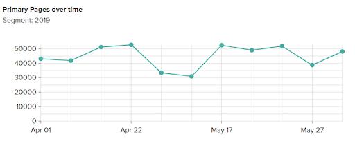 Viewing the Trend Chart in Deepcrawl's platform