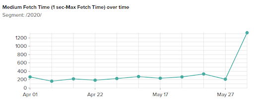 Viewing the Medium Fetch Time over time chart in the new app